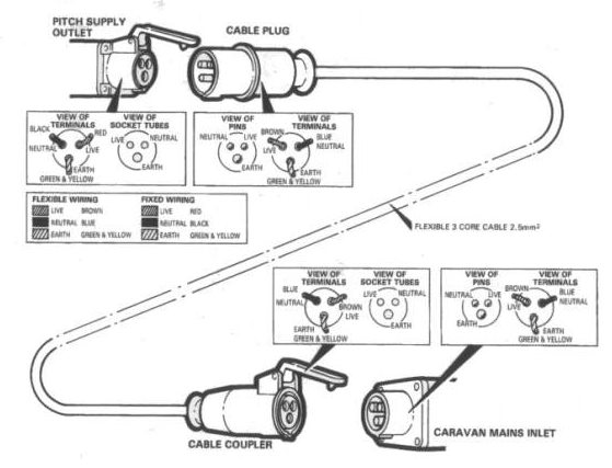 wiring of connecting cable and caravan mains inlet rh thomson caravans co uk House Plug Wiring Diagram 240V Generator Plug Wiring Diagram